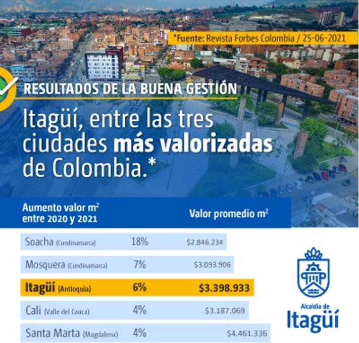 Itagüí entre las tres ciudades más valorizadas de Colombia